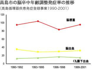 グラフ:高島市の脳卒中発症率の推移