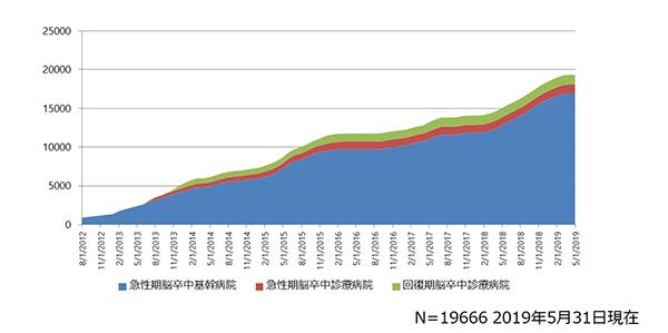 グラフ:脳卒中死亡率の推移(全国と滋賀県)
