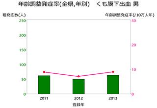 グラフ:年齢調整発症率(全県,年別) くも膜下出血 男