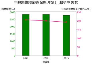 グラフ:年齢調整発症率(全県,年別) 脳卒中 男女
