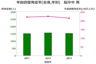 グラフ:年齢調整発症率(全県,年別) 脳卒中 男