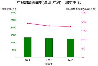 グラフ:年齢調整発症率(全県,年別) 脳卒中 女
