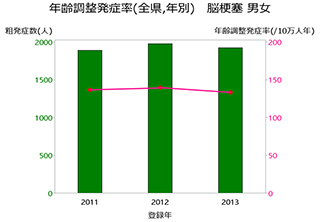 グラフ:年齢調整発症率(全県,年別) 脳梗塞 男女