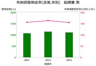 グラフ:年齢調整発症率(全県,年別) 脳梗塞 男