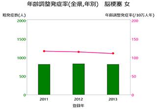 グラフ:年齢調整発症率(全県,年別) 脳梗塞 女
