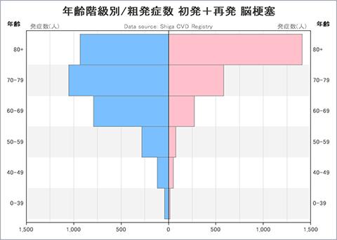 グラフ:年齢階級別/粗発症数 初発+再発 脳梗塞