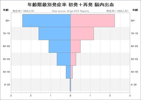 グラフ:年齢階級別発症率 初発+再発 脳内出血