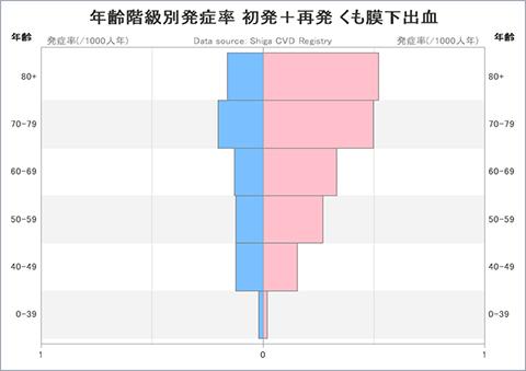 グラフ:年齢階級別発症率 初発+再発 くも膜下出血