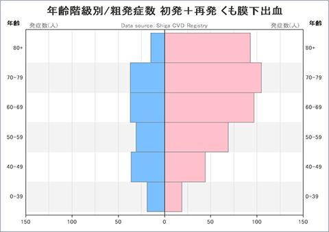 グラフ:年齢階級別/粗発症数 初発+再発 くも膜下出血