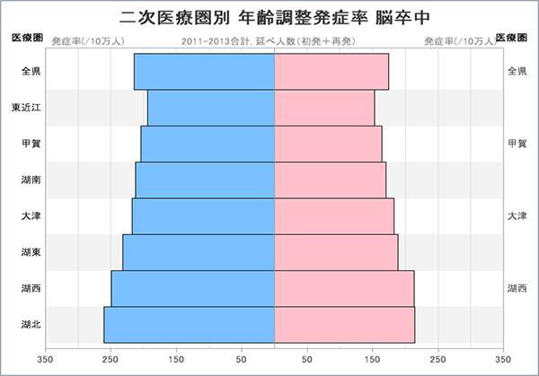 グラフ:二次医療圏別 年齢調整発症率 脳卒中