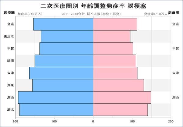 グラフ:二次医療圏別 年齢調整発症率 脳梗塞
