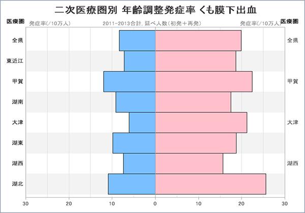 グラフ:二次医療圏別 年齢調整発症率 くも膜下出血