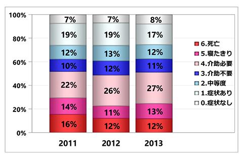 グラフ:退院時ADL(mRS)の集計 - 脳卒中 初発+再発