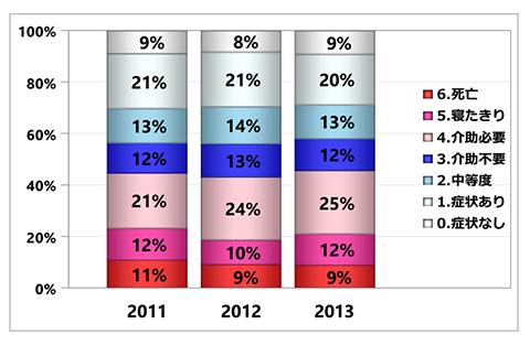 グラフ:退院時ADL(mRS)の集計 - 脳梗塞 初発+再発