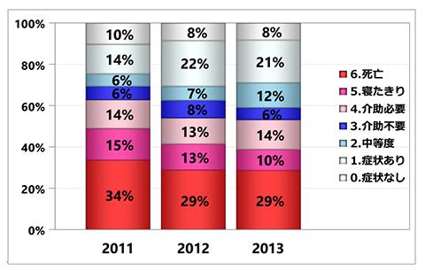 グラフ:退院時ADL(mRS)の集計 - くも膜下出血 初発+再発
