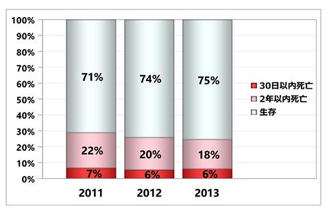 グラフ:入院後死亡予後 - 脳梗塞 初発+再発