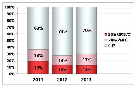 グラフ:入院後死亡予後 - 脳卒中 初発+再発