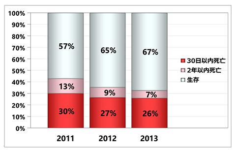 グラフ:入院後死亡予後 - くも膜下出血 初発+再発