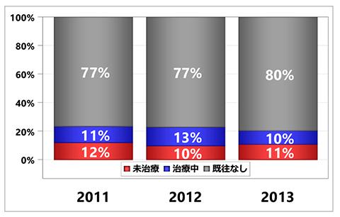 グラフ:入院前糖尿病治療状況の集計 - 脳卒中 初発+再発