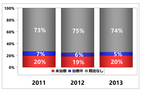 グラフ:入院前糖尿病治療状況の集計 - くも膜下出血 初発+再発