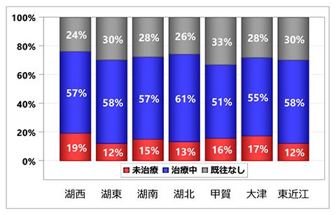 グラフ:入院前高血圧治療状況の集計:居住医療圏別 - 脳梗塞 初発+再発