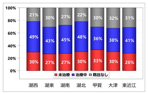 グラフ:入院前高血圧治療状況の集計:居住医療圏別 - 脳卒中 初発+再発