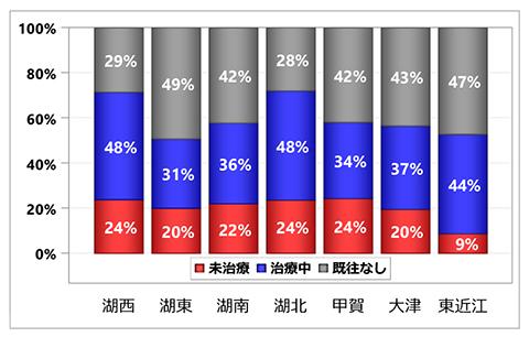 グラフ:入院前高血圧治療状況の集計:居住医療圏別 - くも膜下出血 初発+再発