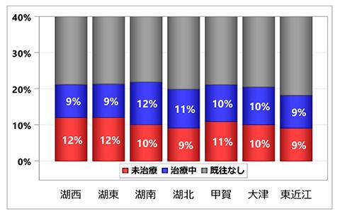 グラフ:入院前心房細動治療状況の集計:居住医療圏別 - 脳卒中 初発+再発