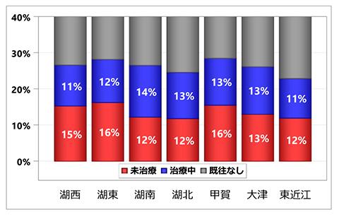 グラフ:入院前心房細動治療状況の集計:居住医療圏別 - 脳梗塞 初発+再発