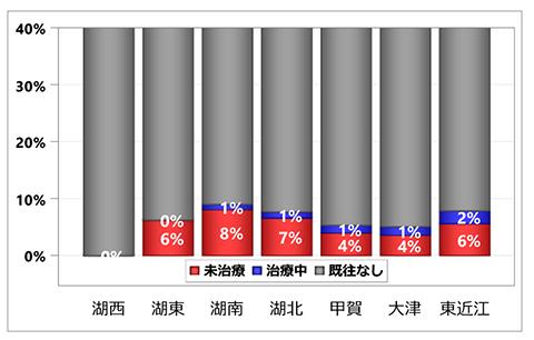 グラフ:入院前心房細動治療状況の集計:居住医療圏別 - くも膜下出血 初発+再発