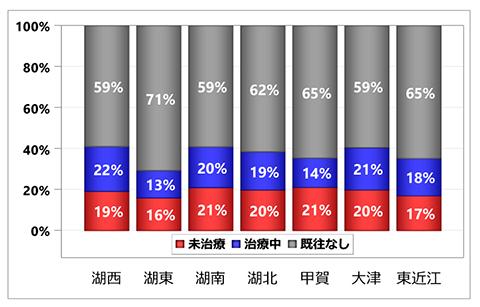 グラフ:入院前脂質異常症治療状況の集計:居住医療圏別 - 脳梗塞 初発+再発