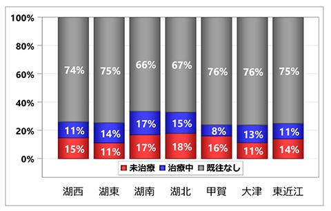 グラフ:入院前脂質異常症治療状況の集計:居住医療圏別 - 脳卒中 初発+再発