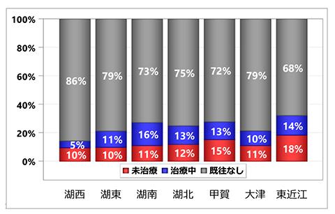 グラフ:入院前脂質異常症治療状況の集計:居住医療圏別 - くも膜下出血 初発+再発