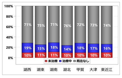 グラフ:入院前糖尿病治療状況の集計:居住医療圏別 - 脳卒中 初発+再発