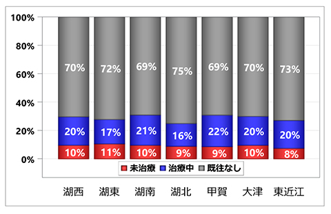 グラフ:入院前糖尿病治療状況の集計:居住医療圏別 - 脳梗塞 初発+再発