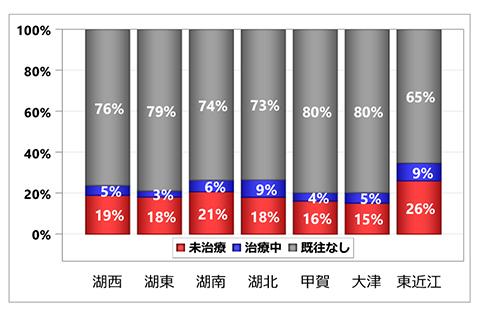 グラフ:入院前糖尿病治療状況の集計:居住医療圏別 - くも膜下出血 初発+再発