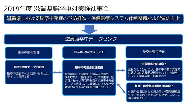 2019年度 滋賀県脳卒中対策推進事業